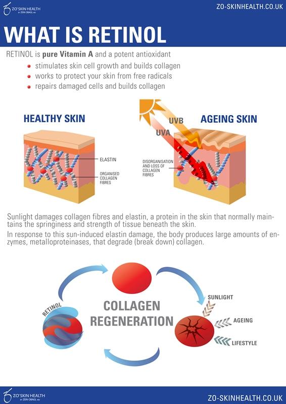 Retinol Infographic