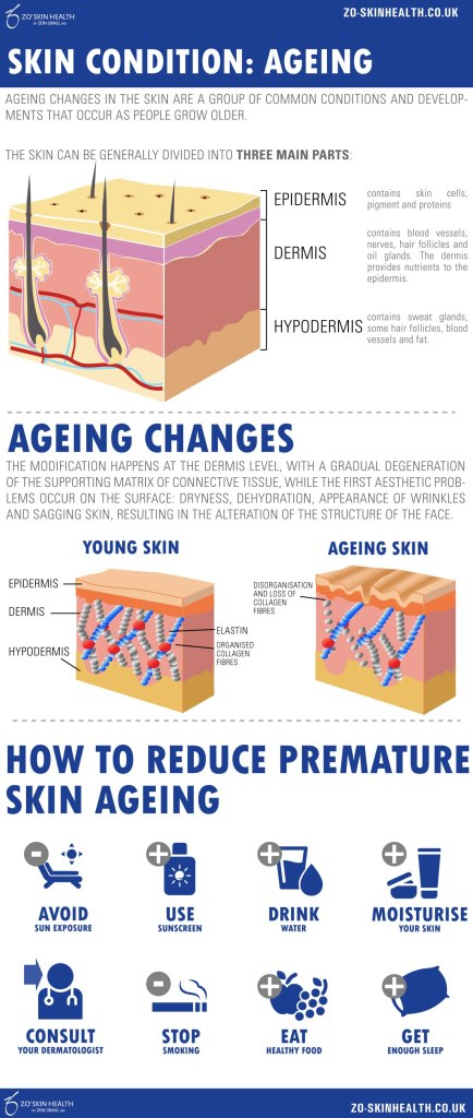 ZO Skin Health Ageing Infographic
